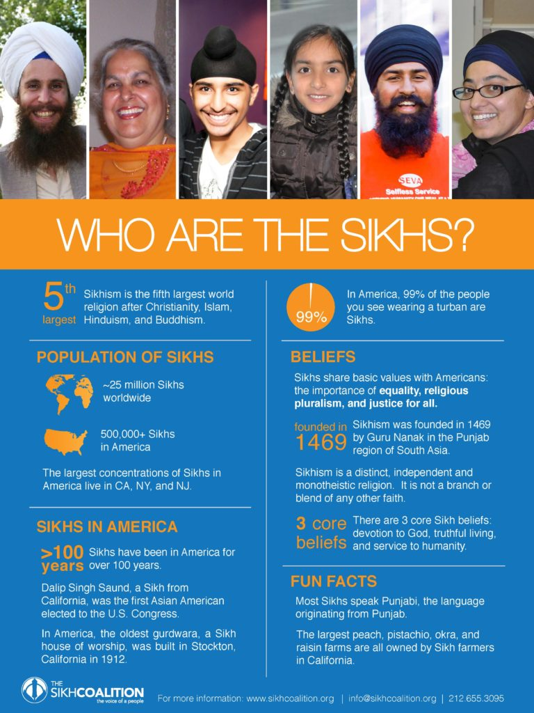 Who-Are-The-Sikhs-Poster